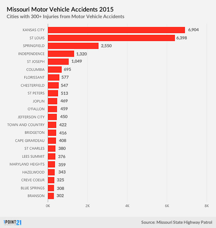 Missouri Accidents by City